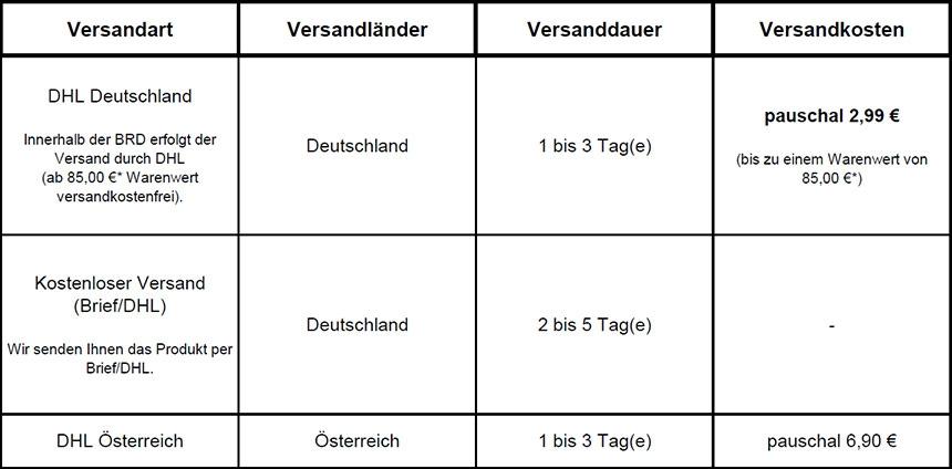 Preisliste DHL Deutschland